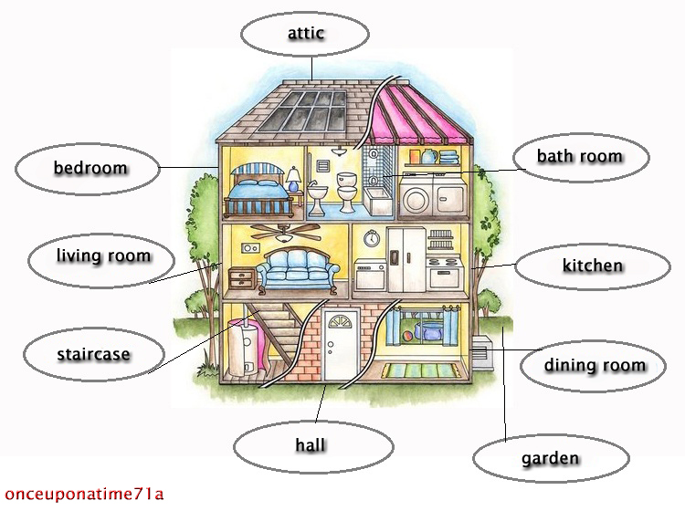 Vocabulary Bagian Rumah dan Artinya English Cafe  : house from englishcafe.co.id size 750 x 560 jpeg 196kB