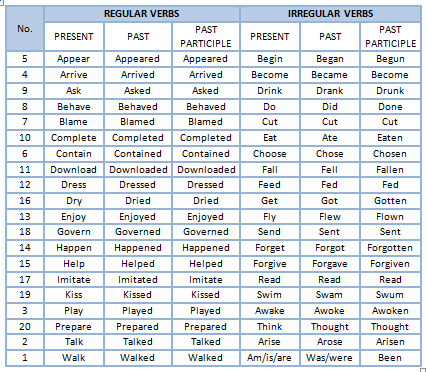 list-of-regular-and-irregular-verbs-paola-duque-table